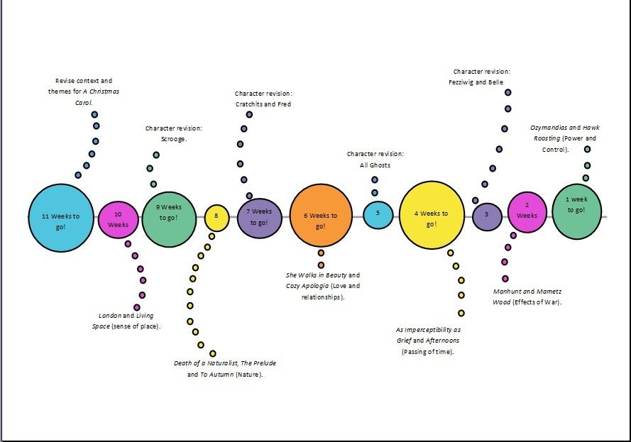 Year 11 Revision Timeline for Dec Mocks