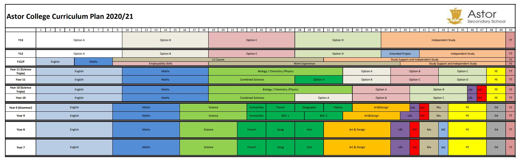 Curriculum Model 2020 21